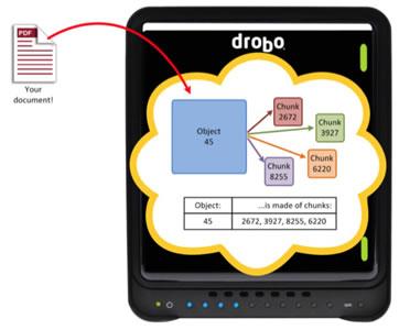 Drobo NAS data recovery in Dublin Ireland